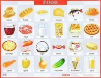 Продукты питания. Плакат