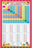 Таблица умножения для заучивания