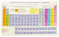 Справочные материалы: Периодическая система химических элементов Д. И. Менделеева. Конфигурации, свойства атомов