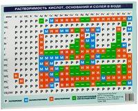 Таблица растворимости кислот, оснований и солей в воде