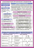 Классификация органических соединений