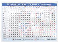 Периодическая система химических элементов Д.И. Менделеева. Растворимость кислот, оснований и солей в воде